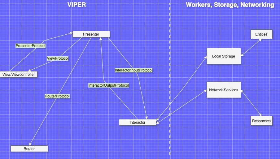 VIPER. Basic concepts
