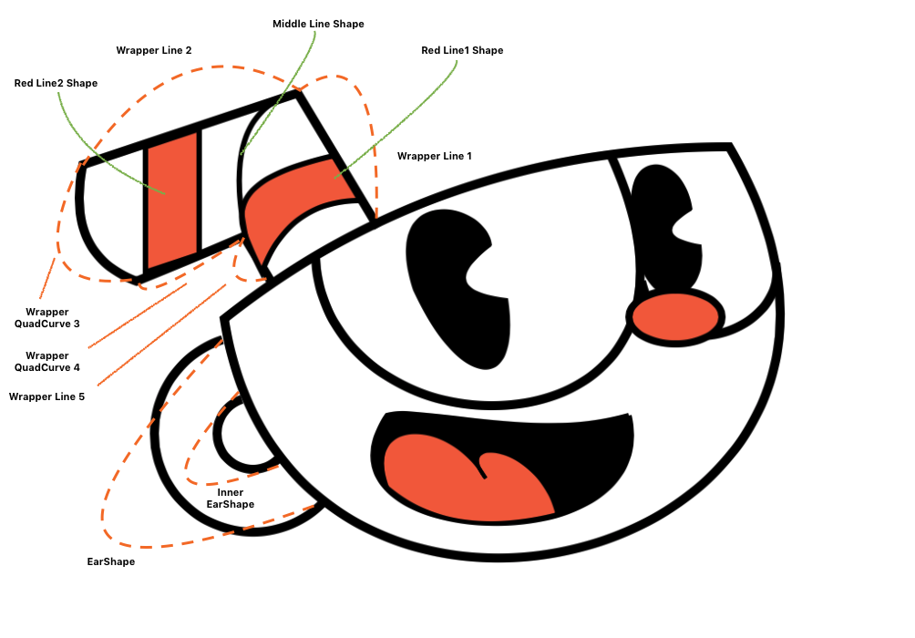 UIBezierPath Lesson. How to draw Cuphead on layers.